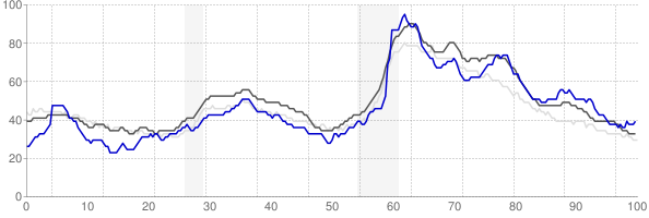 Peoria, Illinois monthly unemployment rate chart